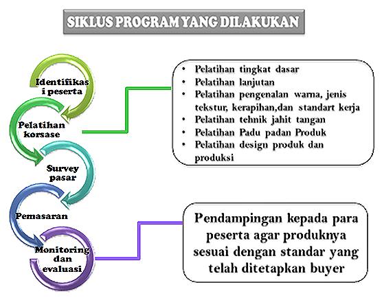 Siklus-Program-PPSW