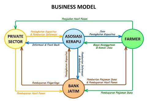 bisnis_model